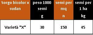 tabella con esempio di calcolo: per distribuire 150 semi per metro quadro di un Sorgo da foraggio con per si 1000 semi pari a 30 g dovremo seminare 45 kg per 1 ha